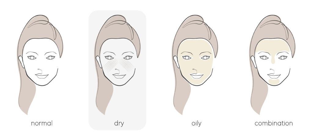 Facials dry skin